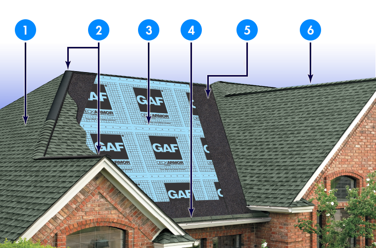 Six Steps of GAF Certified Roofing Installation: Roof Shingles, Attic Ventilation, Roof Deck Protection, Starter Strip Shingle, Leak Barrier, and Ridge Cap Shingles.